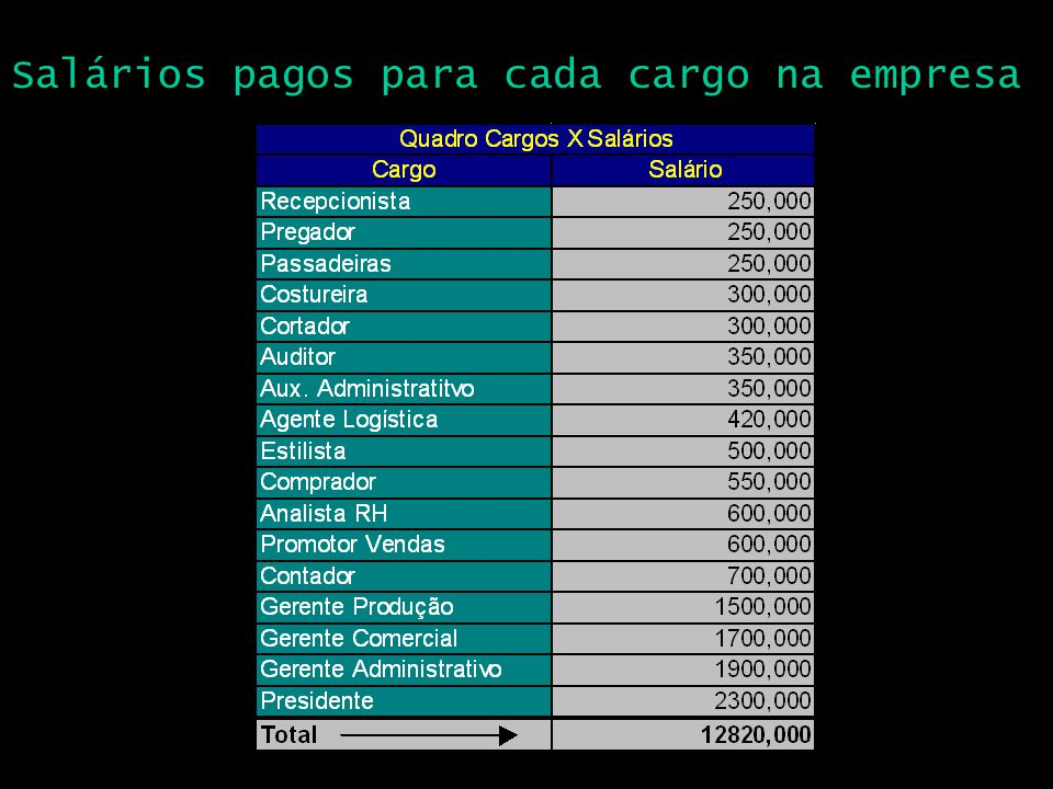 Salários pagos para cada cargo na empresa