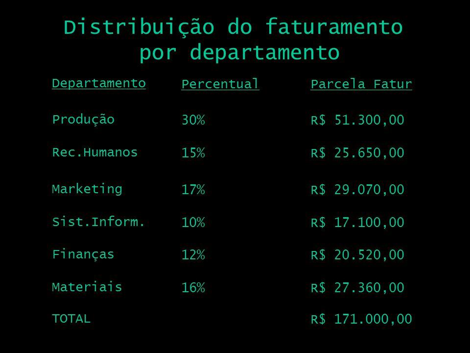 Distribuição do faturamento