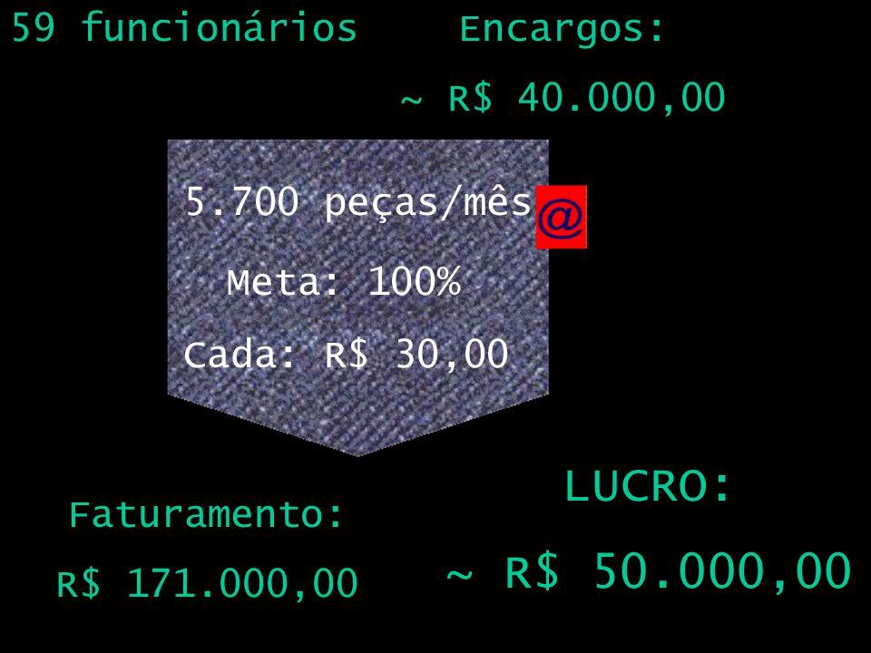 LUCRO: ~ R$ 50.000,00 59 funcionários Encargos: ~ R$ 40.000,00