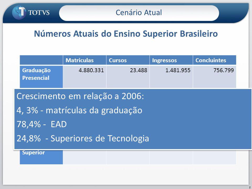 Números Atuais do Ensino Superior Brasileiro