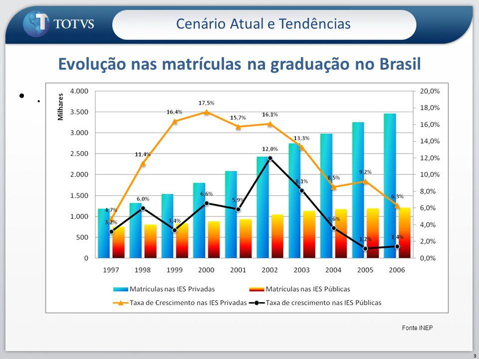 Evolução nas matrículas na graduação no Brasil