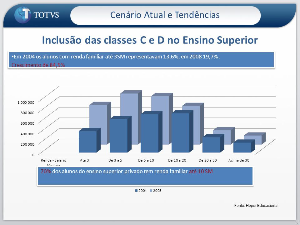 Inclusão das classes C e D no Ensino Superior