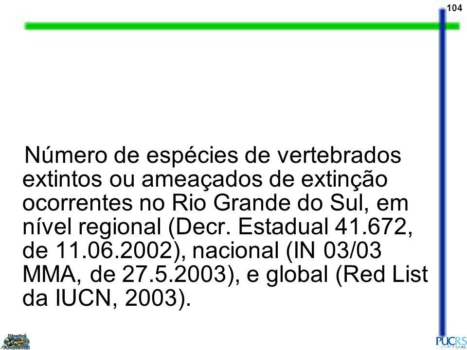 Número de espécies de vertebrados extintos ou ameaçados de extinção ocorrentes no Rio Grande do Sul, em nível regional (Decr.