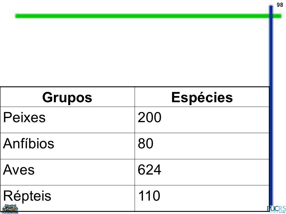 Grupos Espécies Peixes 200 Anfíbios 80 Aves 624 Répteis 110
