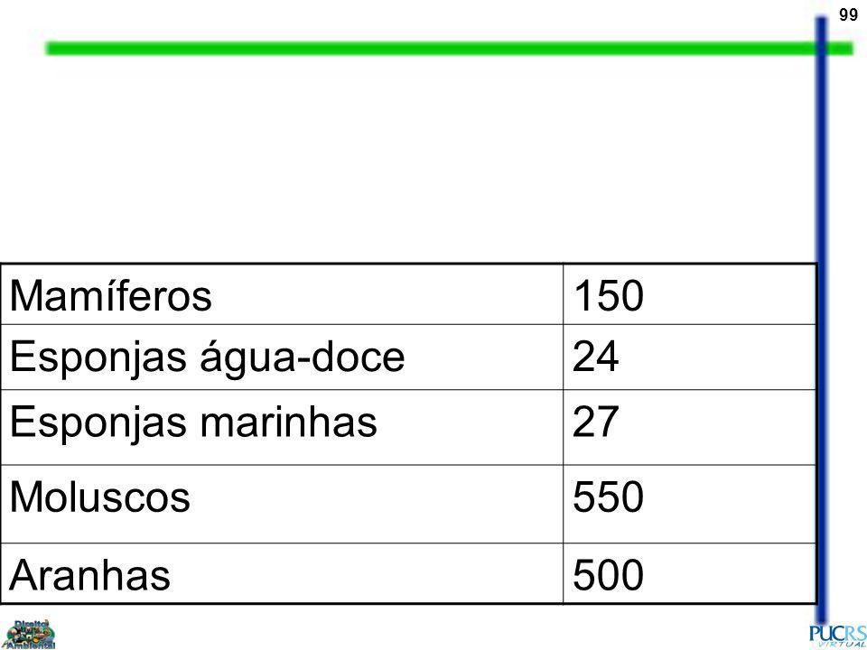 Mamíferos 150 Esponjas água-doce 24 Esponjas marinhas 27 Moluscos 550 Aranhas 500