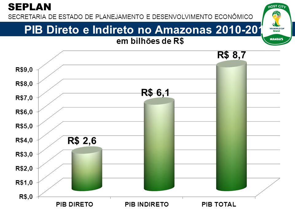 PIB Direto e Indireto no Amazonas 2010-2014