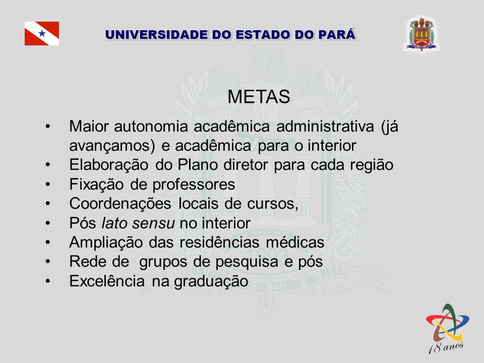 METAS Maior autonomia acadêmica administrativa (já avançamos) e acadêmica para o interior. Elaboração do Plano diretor para cada região.