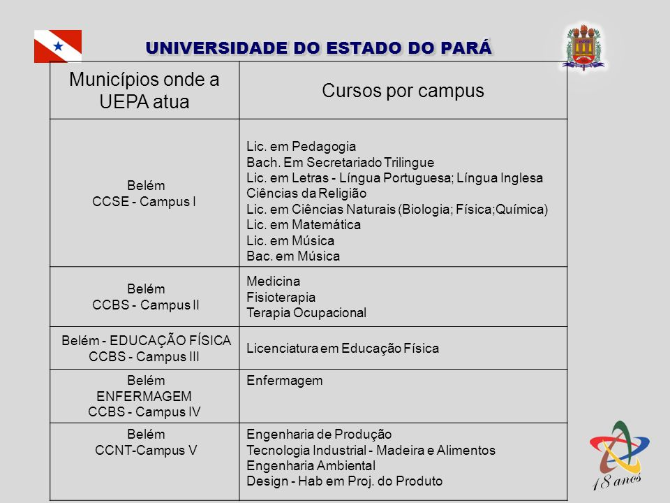 Municípios onde a UEPA atua Cursos por campus