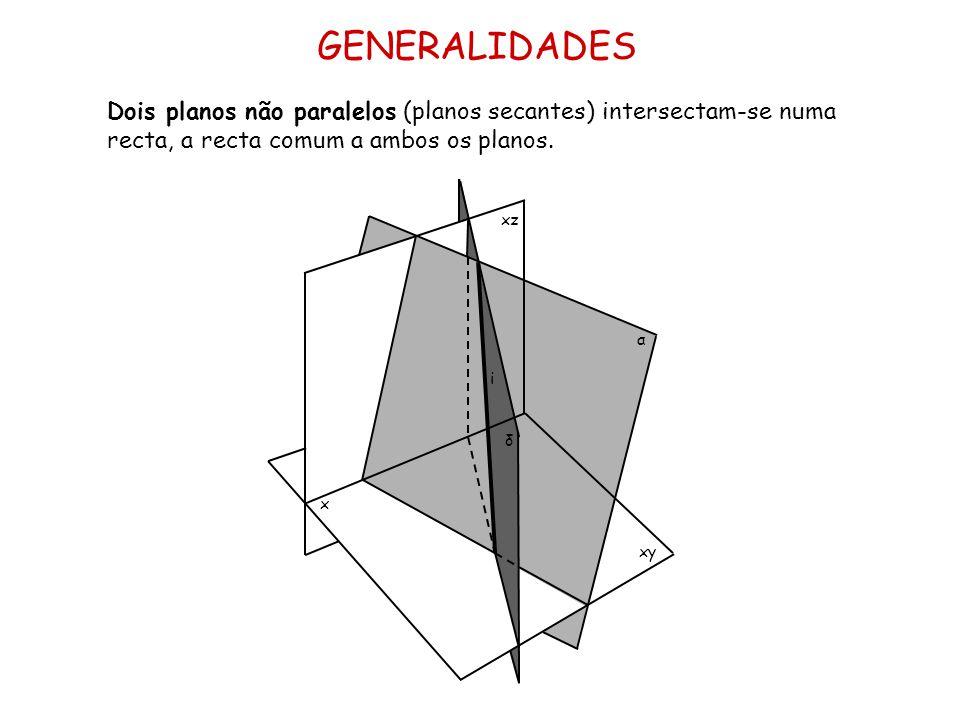 GENERALIDADES Dois planos não paralelos (planos secantes) intersectam-se numa recta, a recta comum a ambos os planos.