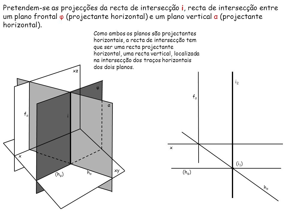 Pretendem-se as projecções da recta de intersecção i, recta de intersecção entre um plano frontal φ (projectante horizontal) e um plano vertical α (projectante horizontal).