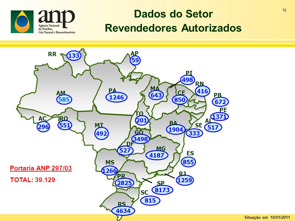 Dados do Setor Revendedores Autorizados