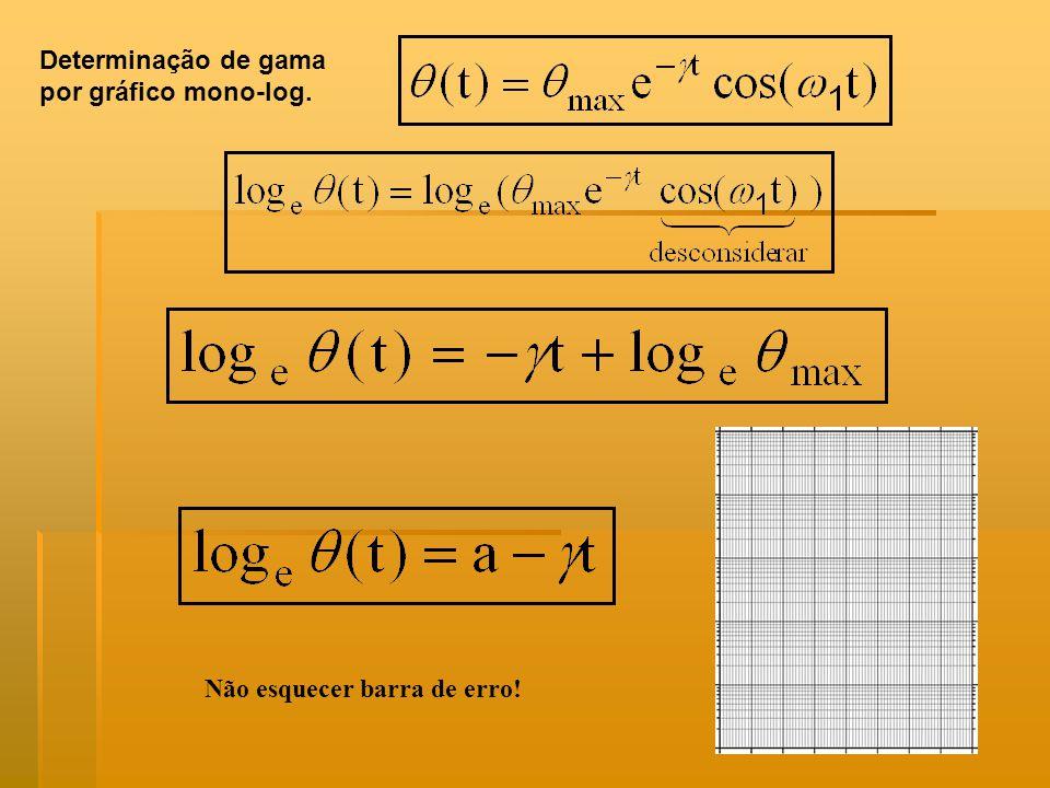 Determinação de gama por gráfico mono-log. Não esquecer barra de erro!