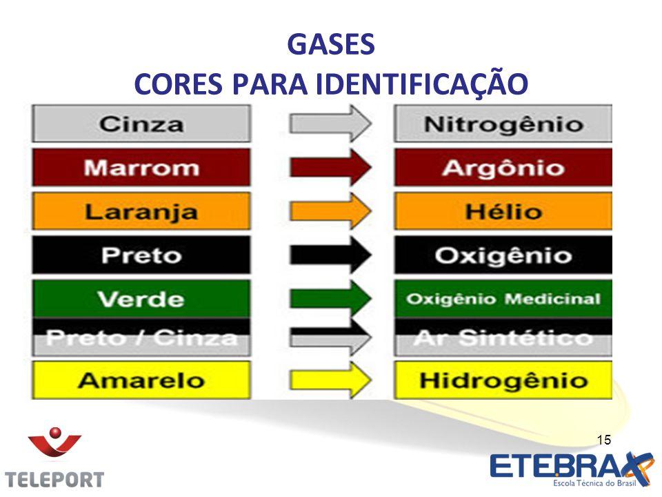 GASES CORES PARA IDENTIFICAÇÃO