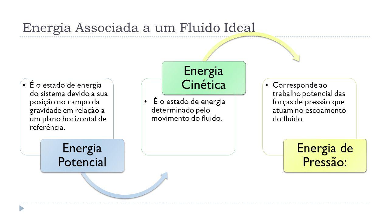 Energia Associada a um Fluido Ideal