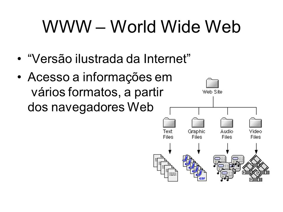 WWW – World Wide Web Versão ilustrada da Internet