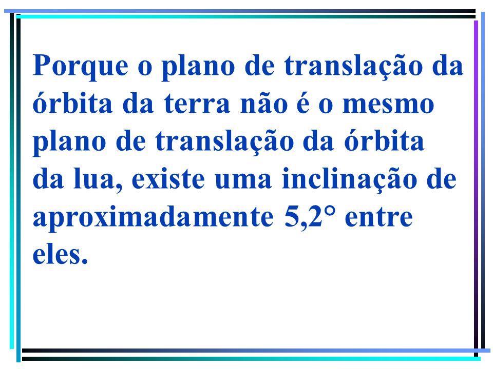 Porque o plano de translação da órbita da terra não é o mesmo plano de translação da órbita da lua, existe uma inclinação de aproximadamente 5,2° entre eles.