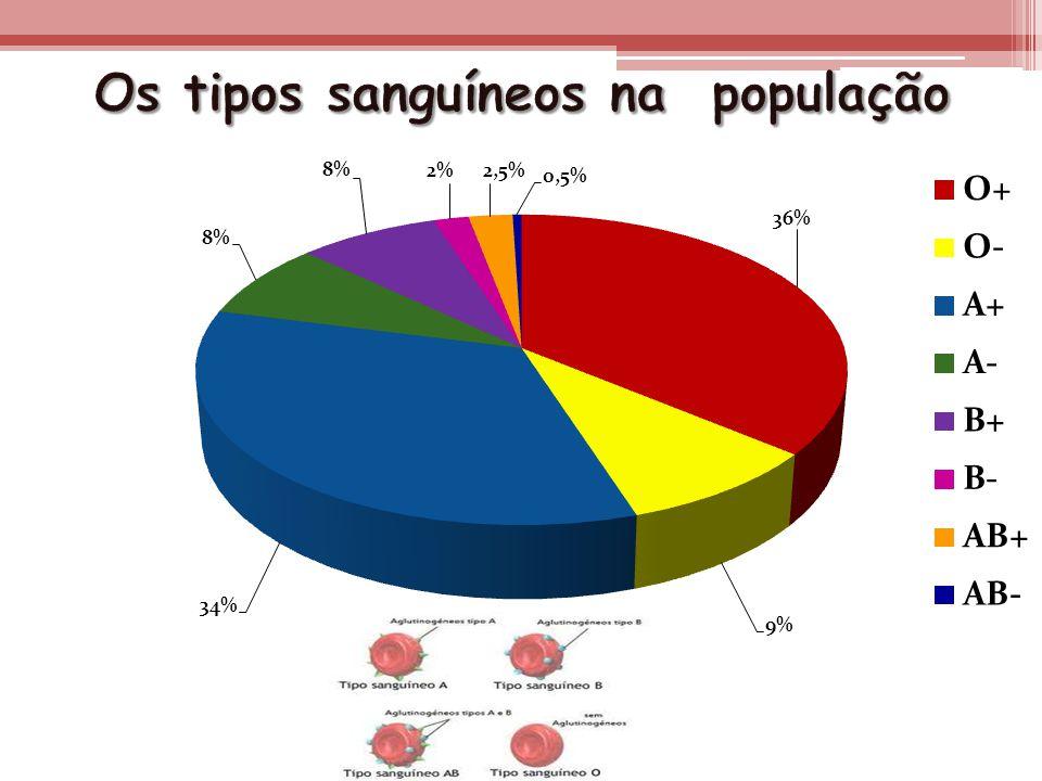 Os tipos sanguíneos na população