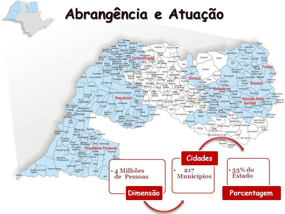 Abrangência e Atuação Dimensão Cidades Porcentagem 33% do Estado