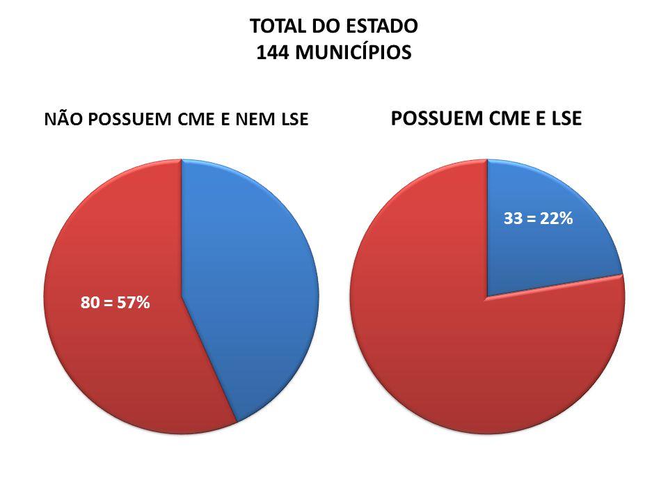 TOTAL DO ESTADO 144 MUNICÍPIOS