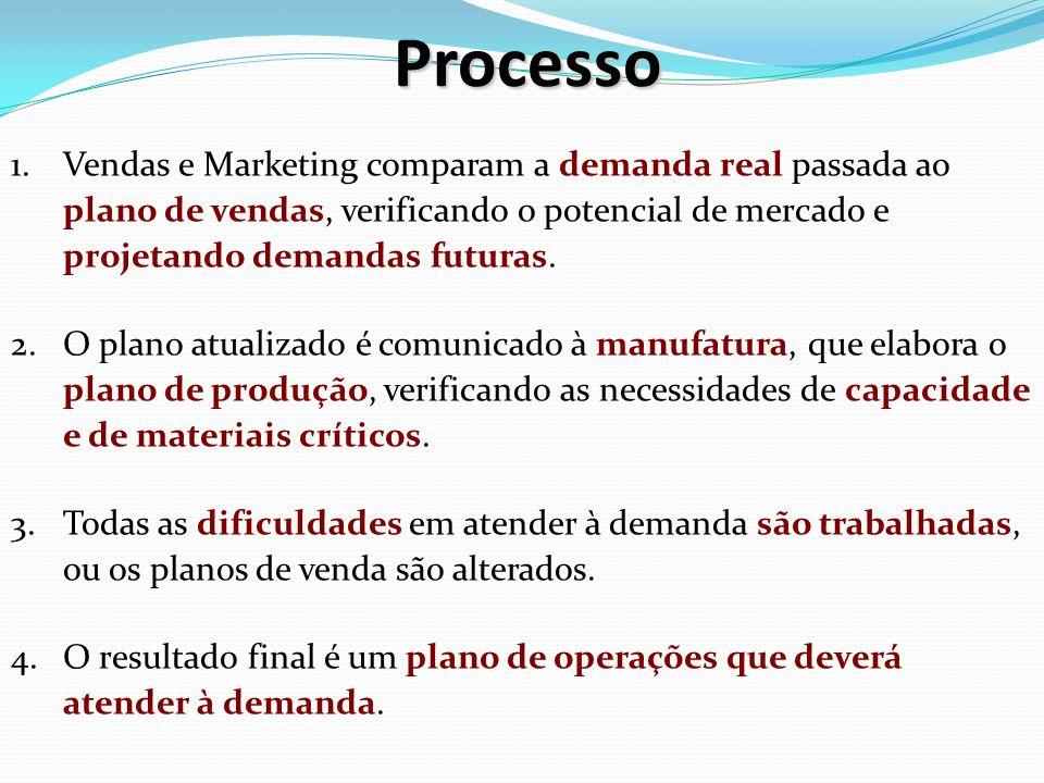 Processo Vendas e Marketing comparam a demanda real passada ao plano de vendas, verificando o potencial de mercado e projetando demandas futuras.