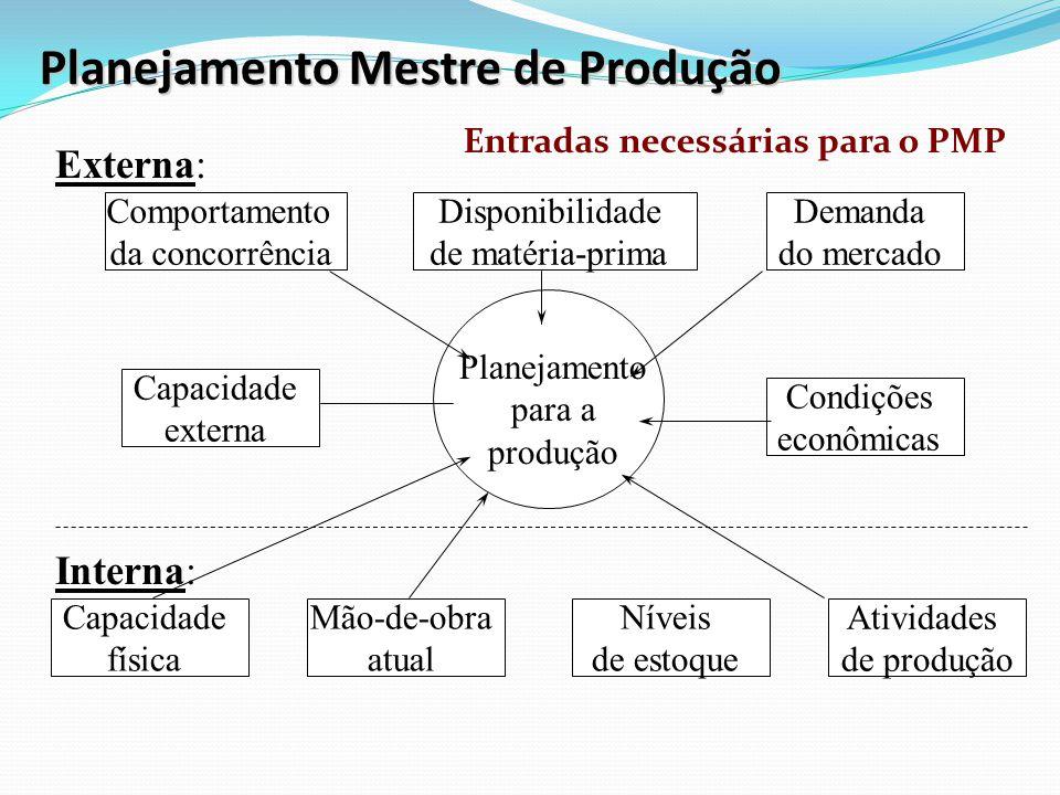 Planejamento Mestre de Produção