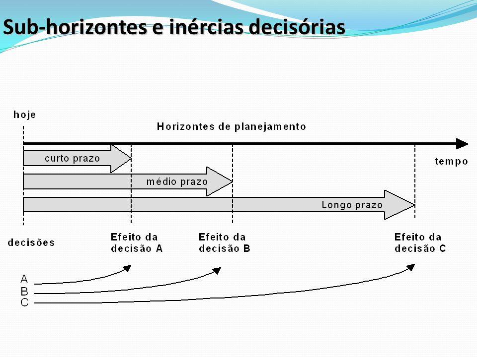 Sub-horizontes e inércias decisórias