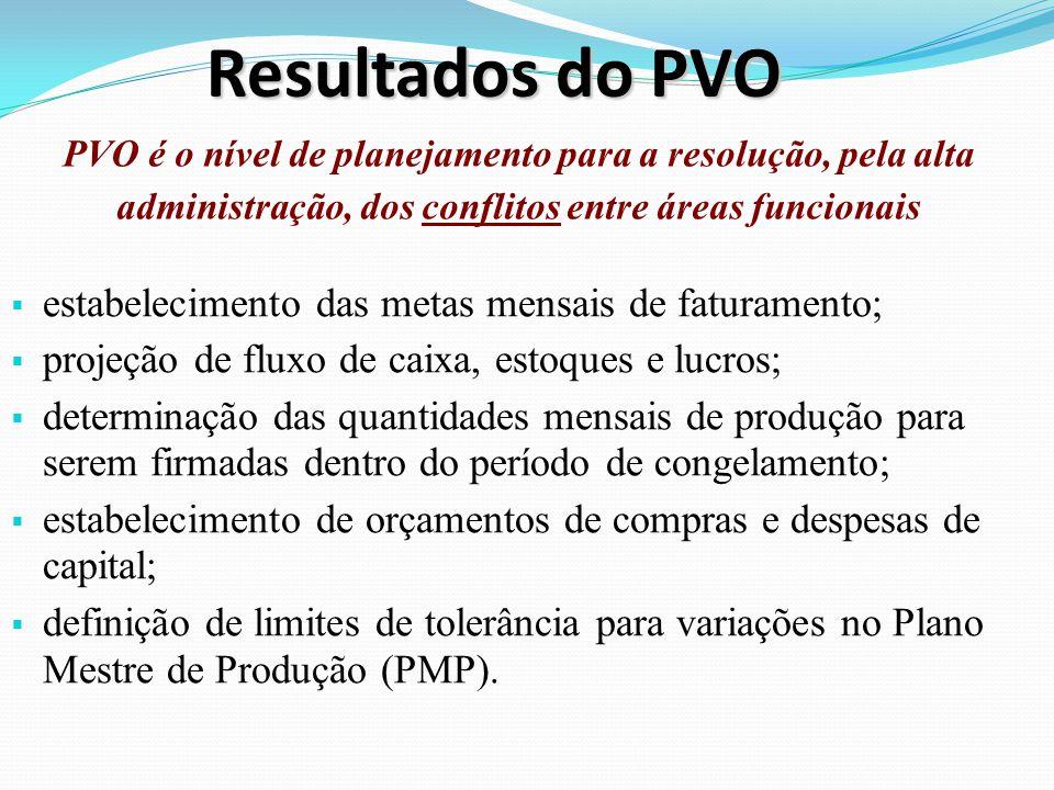 Resultados do PVO estabelecimento das metas mensais de faturamento;