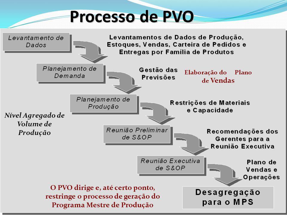 Elaboração do Plano de Vendas Nível Agregado de Volume de Produção