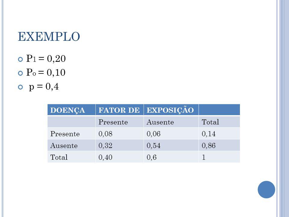 EXEMPLO P1 = 0,20 Po = 0,10 p = 0,4 DOENÇA FATOR DE EXPOSIÇÃO Presente