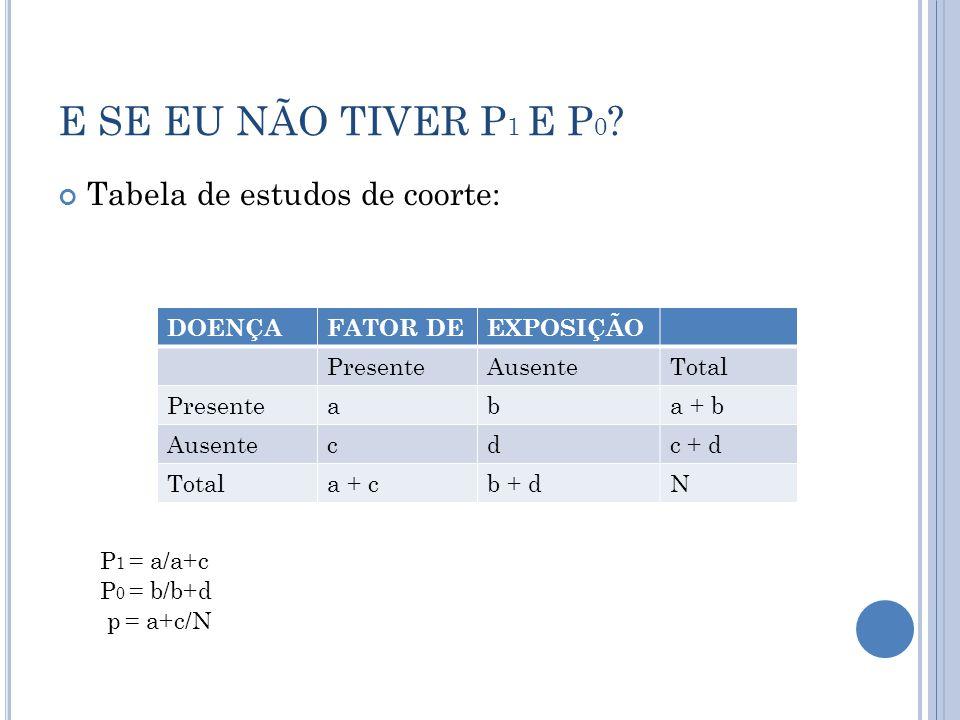 E SE EU NÃO TIVER P1 E P0 Tabela de estudos de coorte: DOENÇA