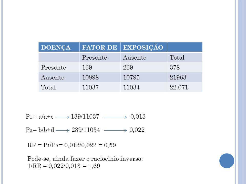 DOENÇA FATOR DE. EXPOSIÇÃO. Presente. Ausente. Total. 139. 239. 378. 10898. 10795. 21963.