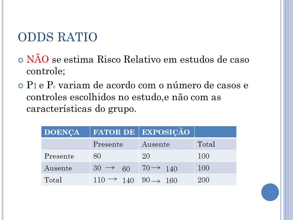 ODDS RATIO NÃO se estima Risco Relativo em estudos de caso controle;