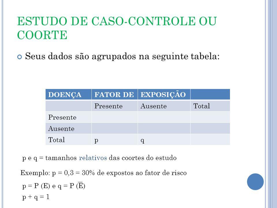 ESTUDO DE CASO-CONTROLE OU COORTE