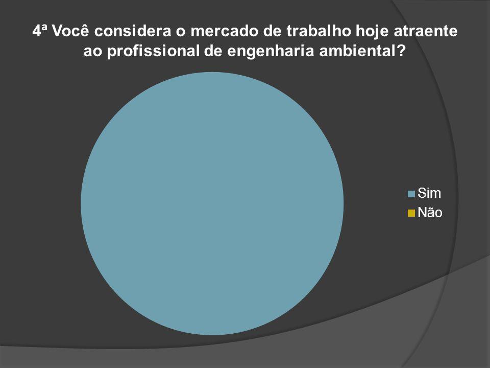 4ª Você considera o mercado de trabalho hoje atraente ao profissional de engenharia ambiental