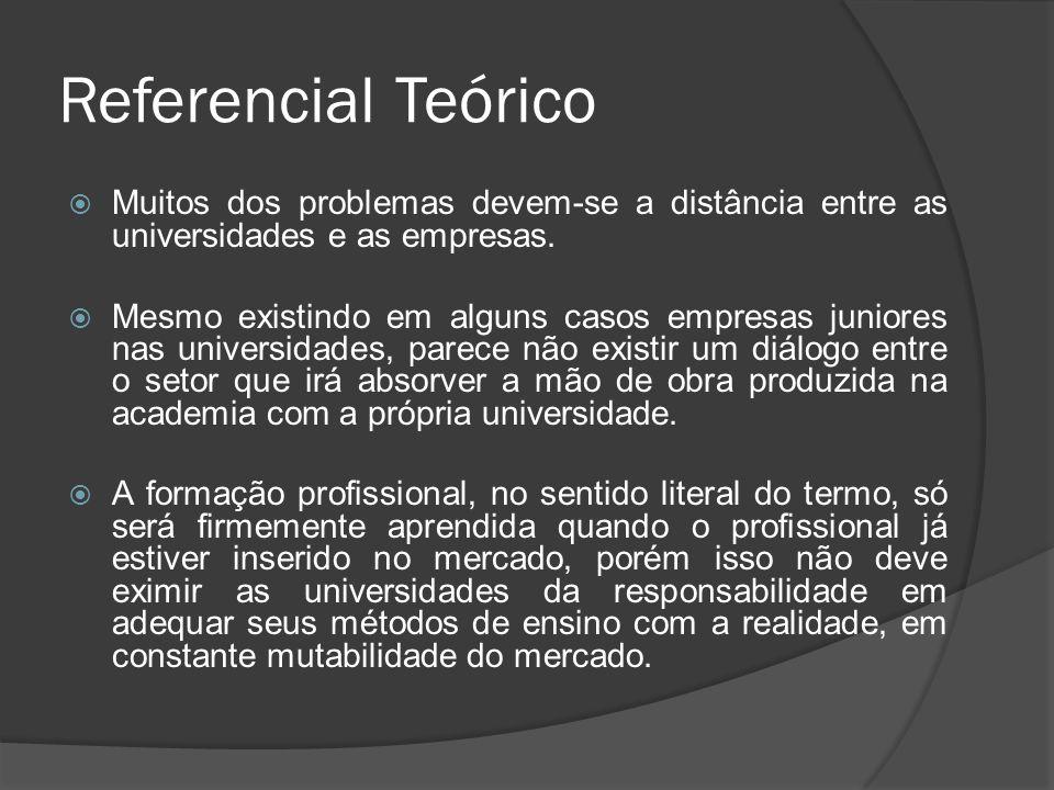 Referencial Teórico Muitos dos problemas devem-se a distância entre as universidades e as empresas.