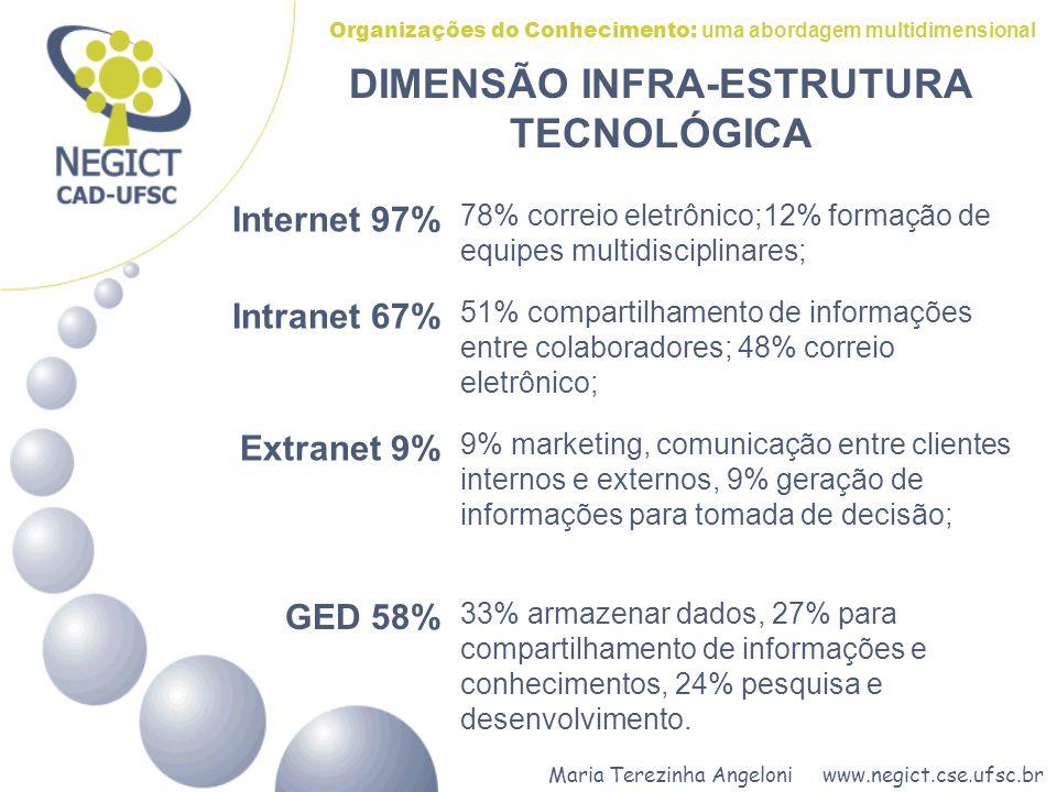 DIMENSÃO INFRA-ESTRUTURA TECNOLÓGICA