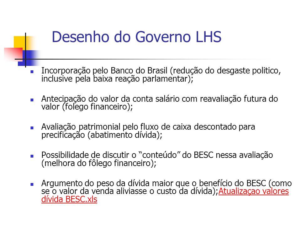 Desenho do Governo LHS Incorporação pelo Banco do Brasil (redução do desgaste politico, inclusive pela baixa reação parlamentar);