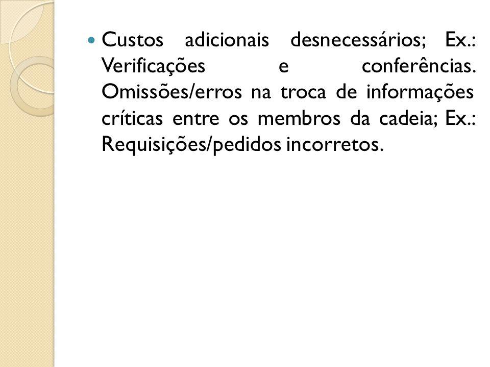 Custos adicionais desnecessários; Ex. : Verificações e conferências
