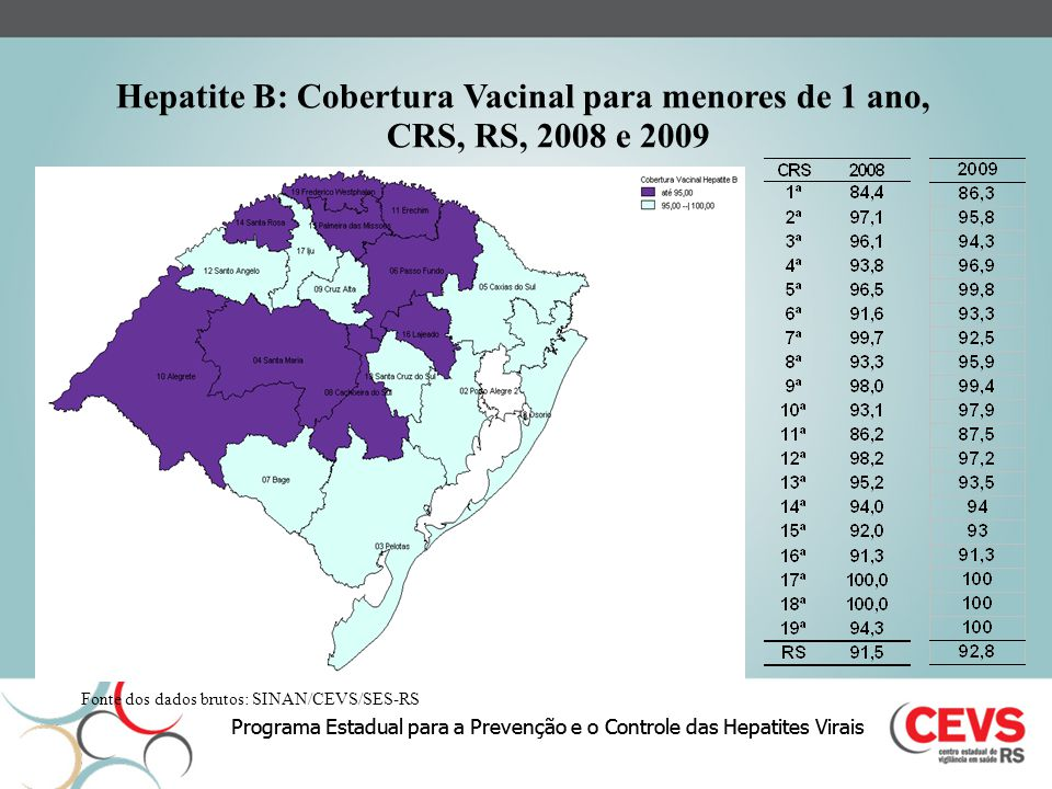 Hepatite B: Cobertura Vacinal para menores de 1 ano,