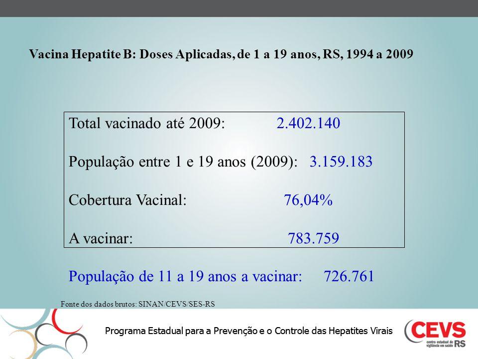 População entre 1 e 19 anos (2009): 3.159.183