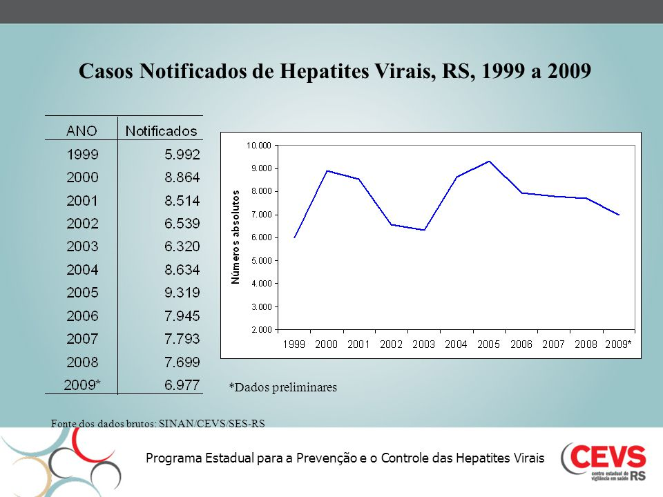 Casos Notificados de Hepatites Virais, RS, 1999 a 2009