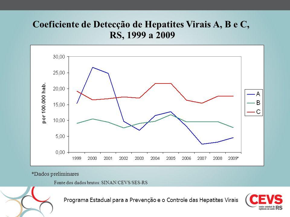 Coeficiente de Detecção de Hepatites Virais A, B e C,