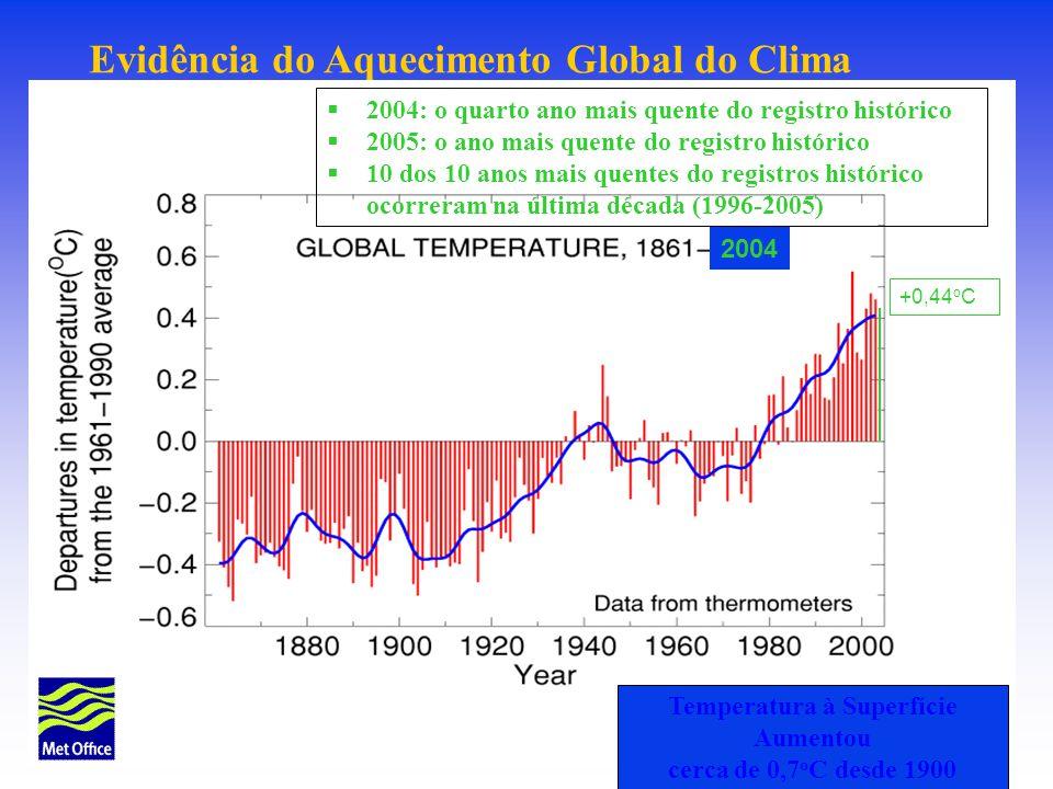 Temperatura à Superfície Aumentou