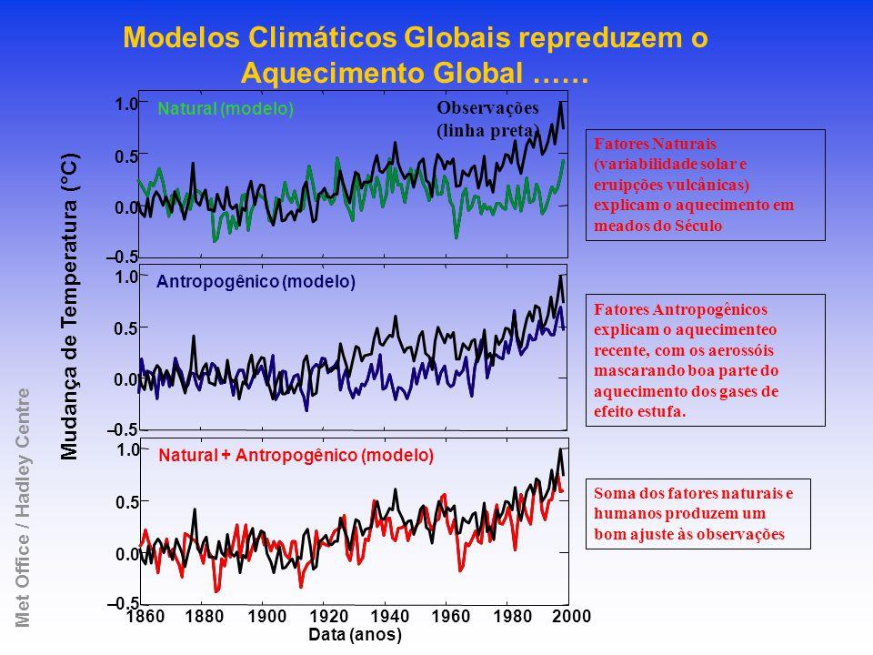 Modelos Climáticos Globais repreduzem o Met Office / Hadley Centre