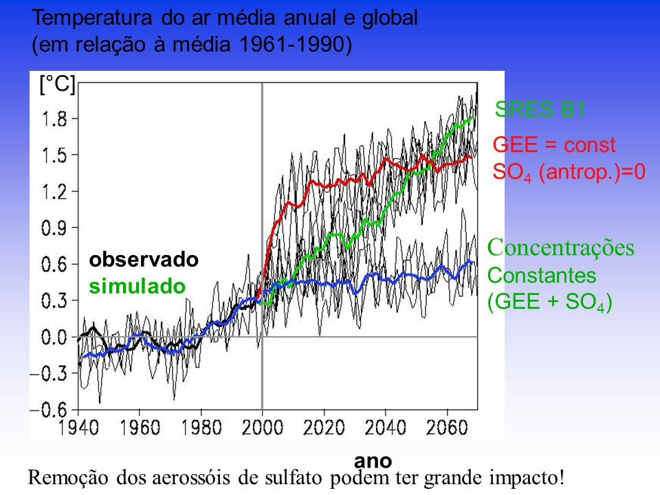 Concentrações Temperatura do ar média anual e global