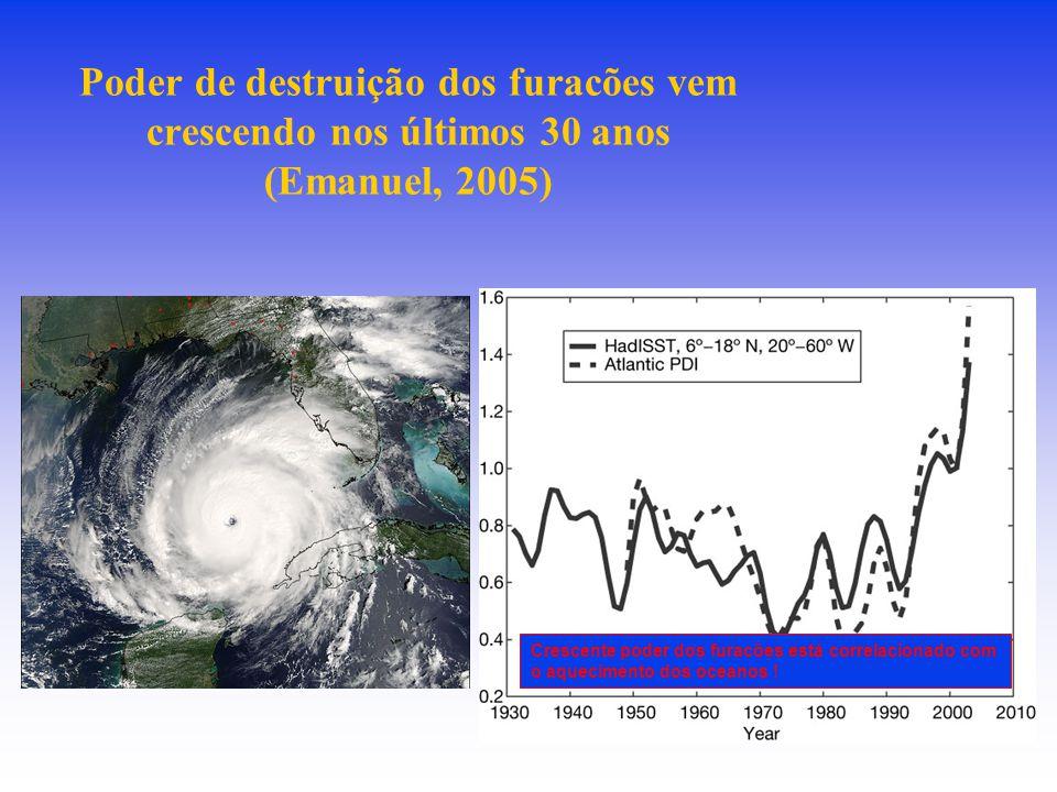 Poder de destruição dos furacões vem crescendo nos últimos 30 anos (Emanuel, 2005)