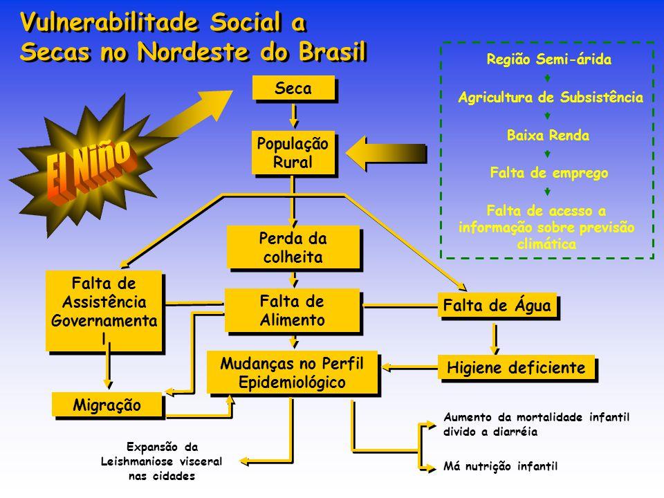 El Niño Vulnerabilitade Social a Secas no Nordeste do Brasil Seca