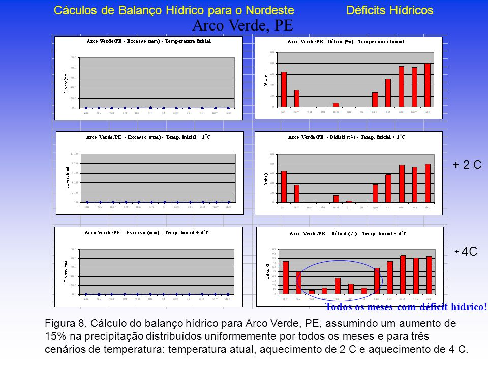 Cáculos de Balanço Hídrico para o Nordeste Déficits Hídricos