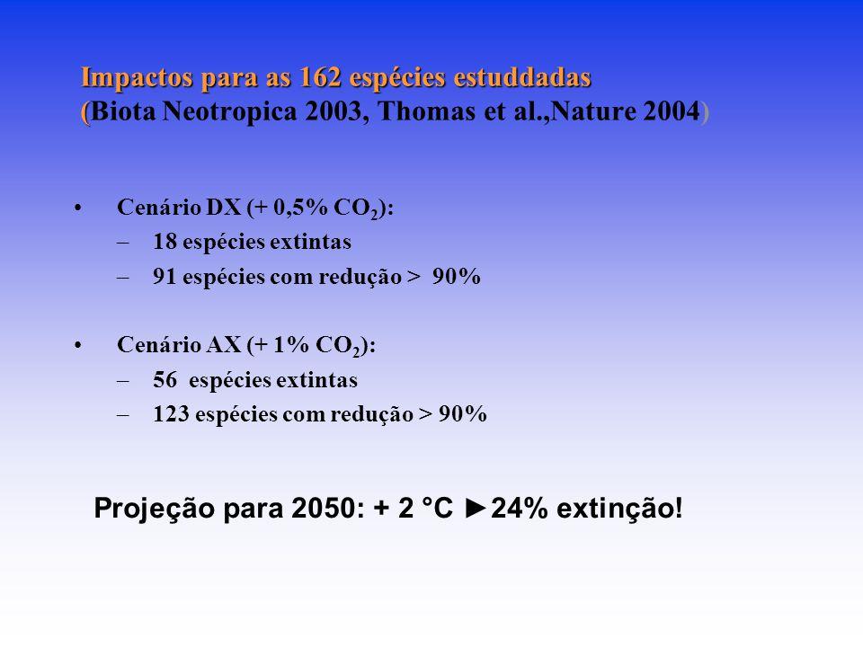 Projeção para 2050: + 2 °C ►24% extinção!
