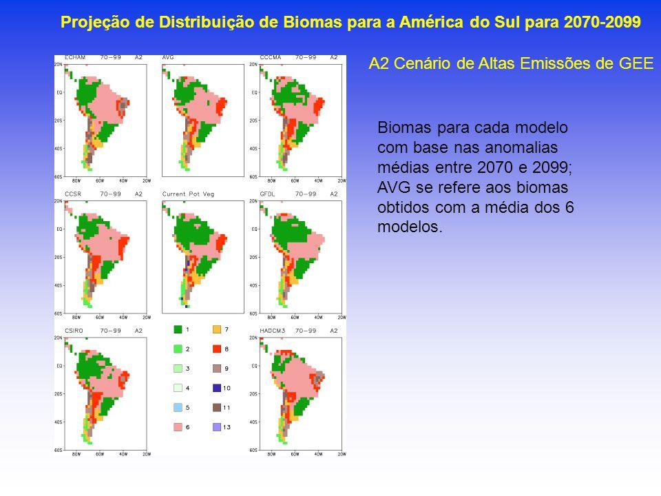 Projeção de Distribuição de Biomas para a América do Sul para 2070-2099